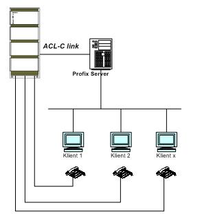 Obrázek : CTI Server-Client